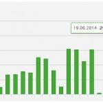Grafiken und Statistiken rund um deine Aktivität.